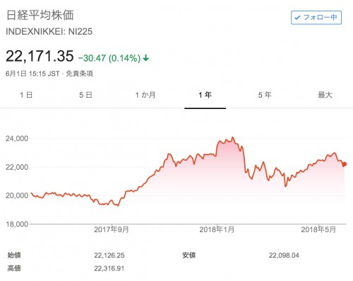 nikkei201805
